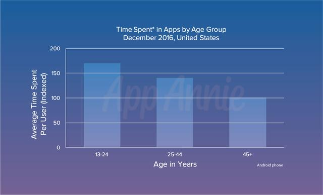 4-time-spent-in-apps-age-group-united-states.png