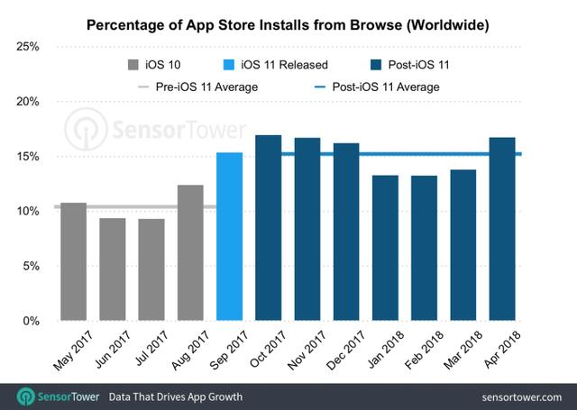 app-store-installs-from-browse.png