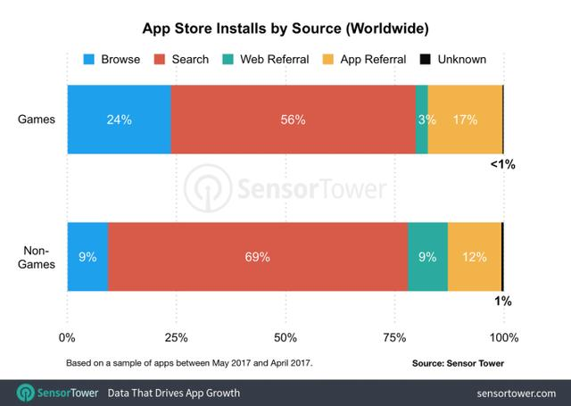 app-store-installs-by-source.png
