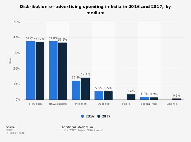 statistic_id276745_distribution-of-ad-spend-in-india-2016-2017-by-medium.png