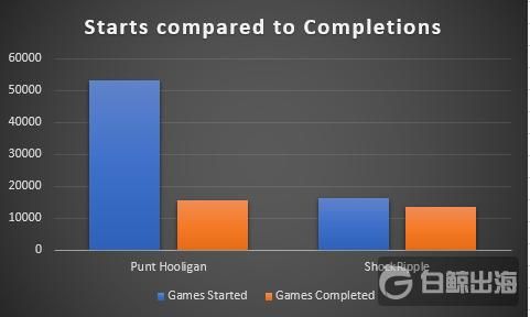 starts_vs_completions.png