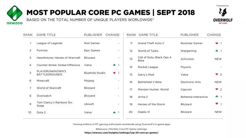 Newzoo_Top_Core_PC_Games_September.png