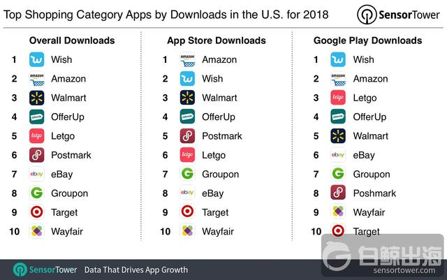 top-shopping-apps-us-2018-downloads.jpg