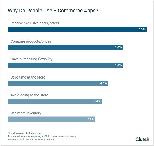 graph-5-why-do-people-use-e-commerce-apps.png