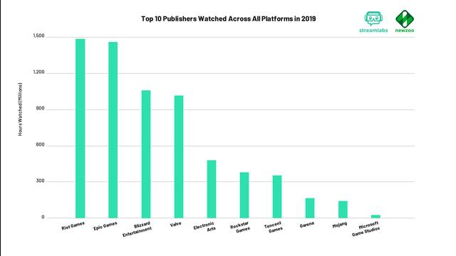Q4_2019_Top_10_Publishers_Watched_Across_All_Platforms_in_2019__1_.png