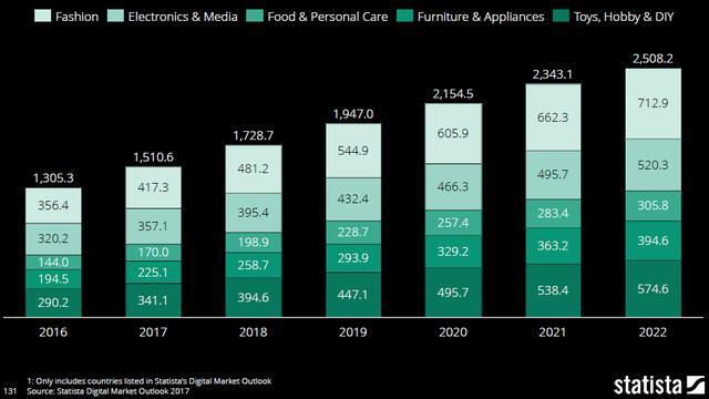 1.2016-2022全球电商营收数据(及预测).png