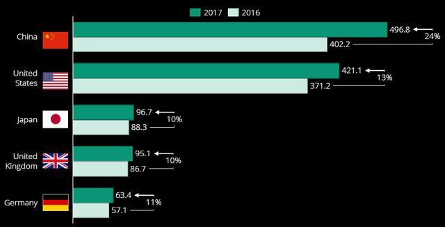2.2017年电商市场规模TOP5的国家.png