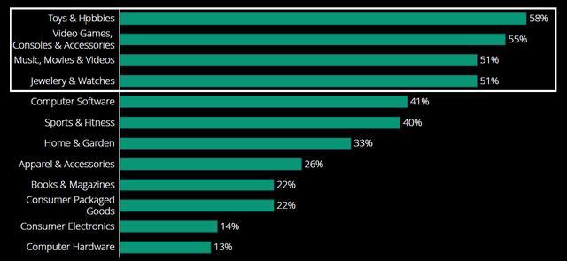 5.美国市场超50%消费者在线购买玩具珠宝手表等品类商品.png
