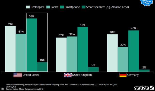 7.美英德国消费者在线购物所使用设备.png