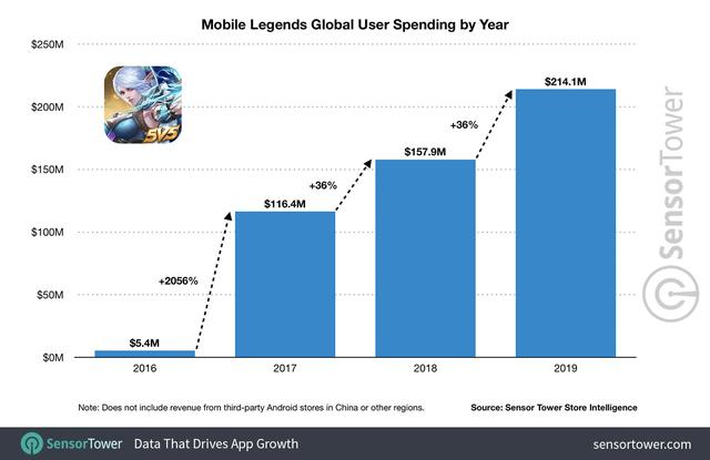 mobile-legends-global-user-spending-by-year.jpg