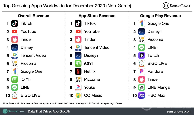 top-grossing-apps-worldwide-december-2020.jpg