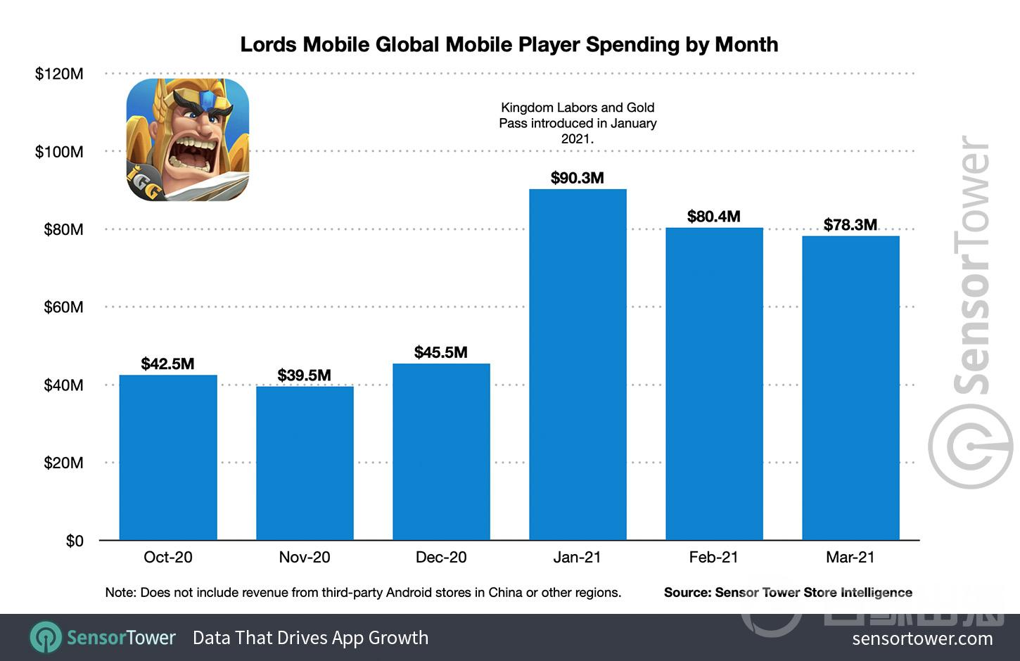 lords-mobile-global-player-spending-by-month.jpg